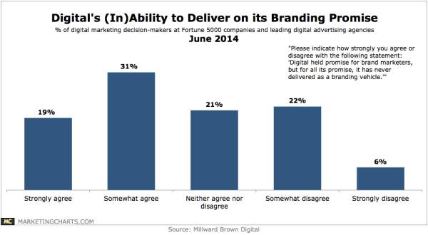 MillwardBrown-Digital-Branding-Promise-June2014