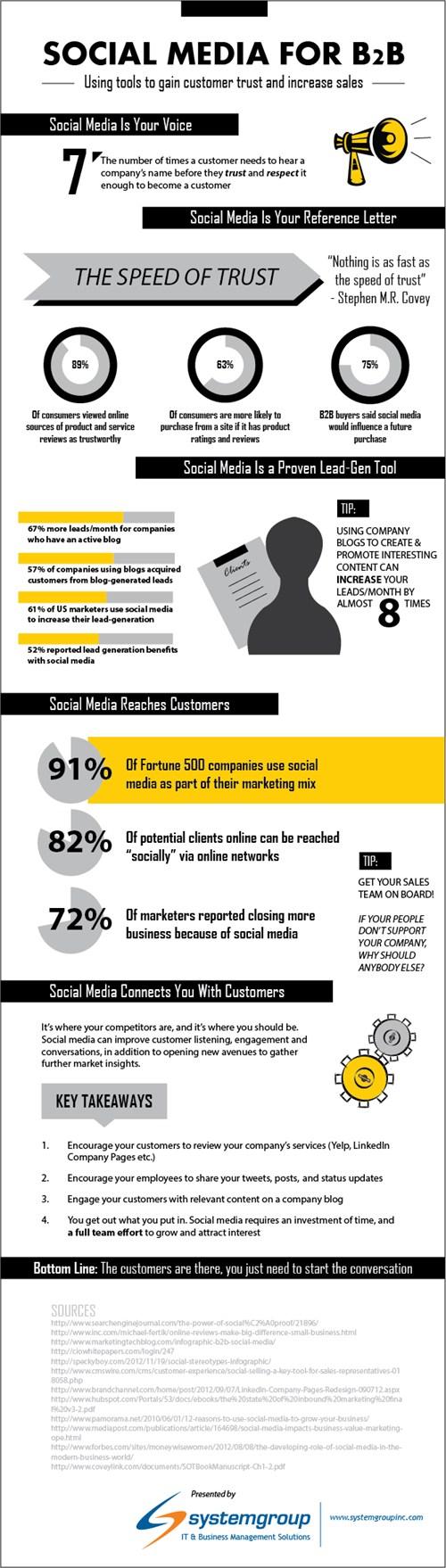 infographic_social_media_for_b2b_500x1758