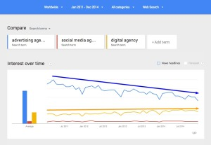 Google Trends Web Search interest advertising agency social media agency digital agency Worldwide 2011 2014