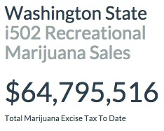 Washington i502 Marijuana Sales