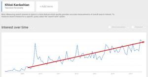 Google Trends   Web Search interest  Khloé Kardashian   Worldwide  Jan 2008   Aug 2015
