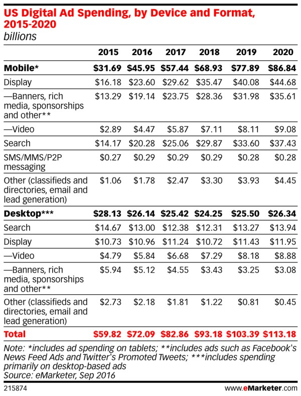 emarketer_us_digital_ad_spending_by_device_and_format_2015-2020_2158741