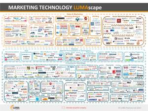 lumascape-marketing-tech