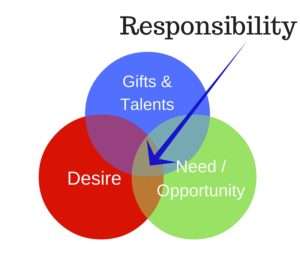 What Drives Responsibility