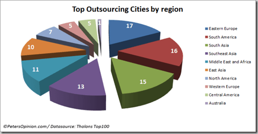 tholons-top-100-outsourcing-cities-by-region
