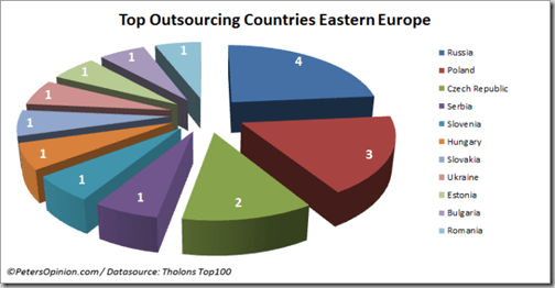 tholons-top-100-top-outsourcing-countries-eastern-europe