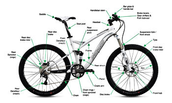 Full suspension mountain bike. Image © Specialized Bicycle Components