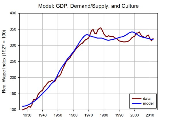 GDP+DS+C