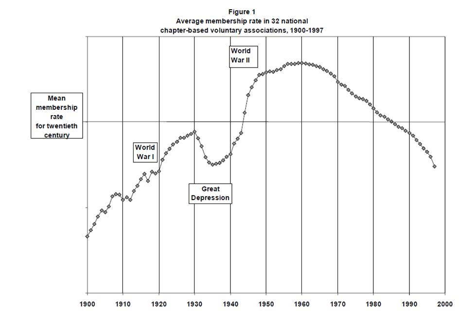 decline thesis putnam Should therefore see a subsequent decline in certain public goods, such as an efficient democracy like its predecessors, putnam's thesis sparked a huge debate both in the academic and popular press for example, public perspective (1996) and american behavioral scientist (1997) ran entire issues on social capi-tal and civic decline.