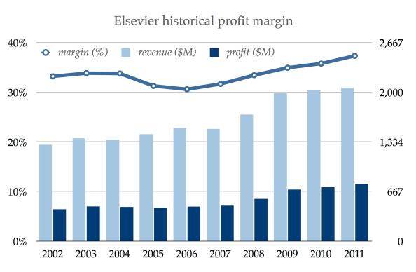 elsevier_profits