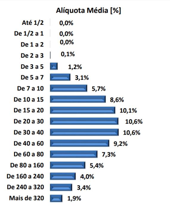 aliquota média por faixa de renda