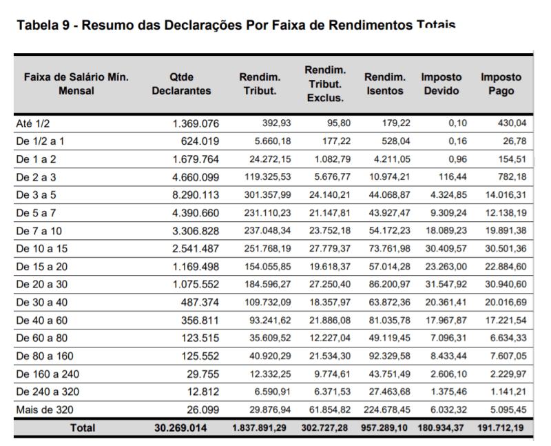Resumo das declarações por faixa de rendimentos totais
