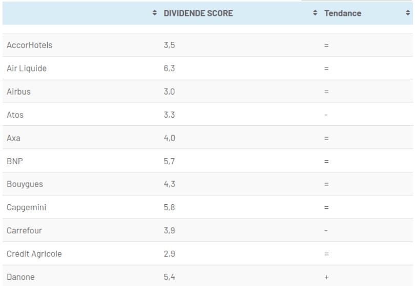 échantillon Dividende Score - CAC40