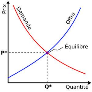 Courbe équilibre offre et demande