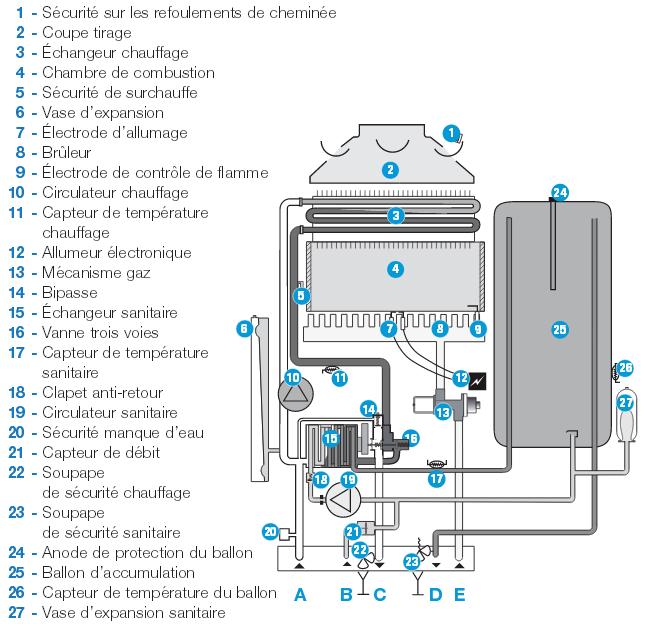 comment nettoyer une vmc dans les combles