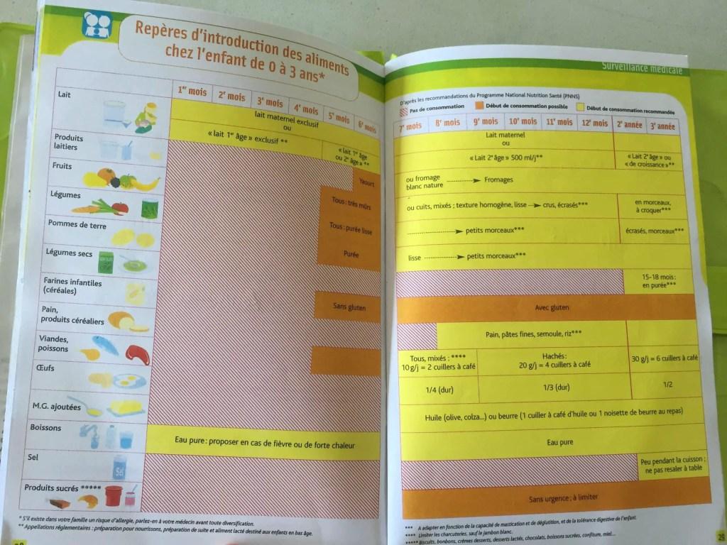 Calendrier d'introduction des aliments pour les bébés de 0 à 3 ans