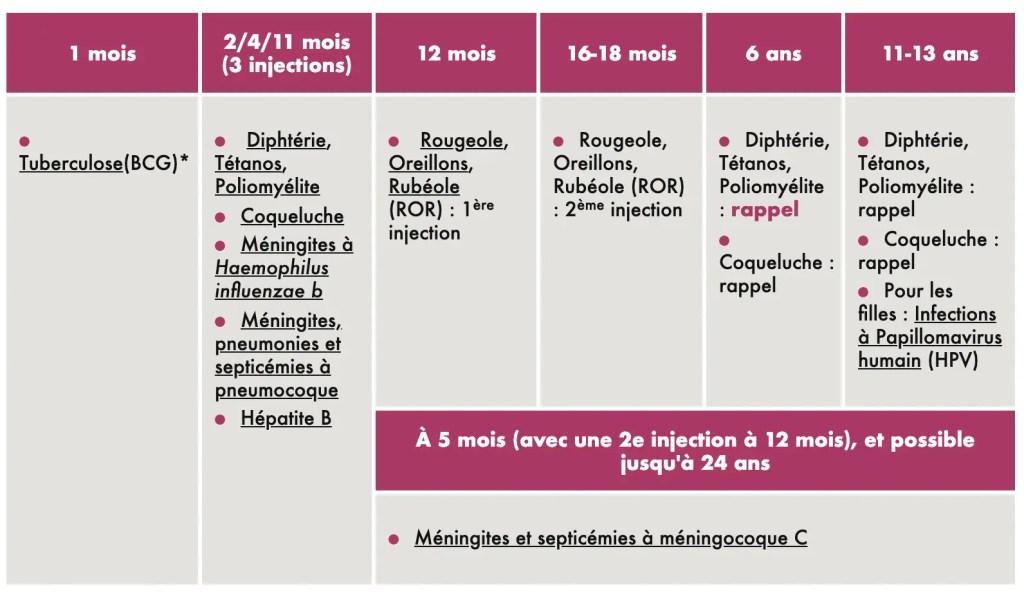 vacciner bébé : le calendrier 2019, de la naissance à 13 ans