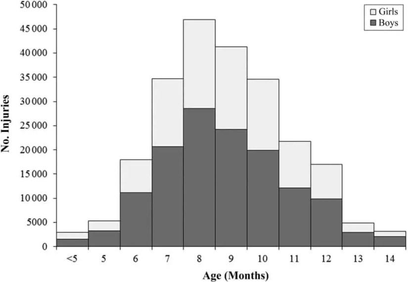 Trotteurs bébé et Accidents par âge aux Etats-Unis chez les enfants