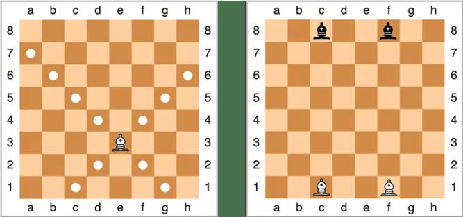 Schéma des déplacement et de la position initiale des fous aux échecs