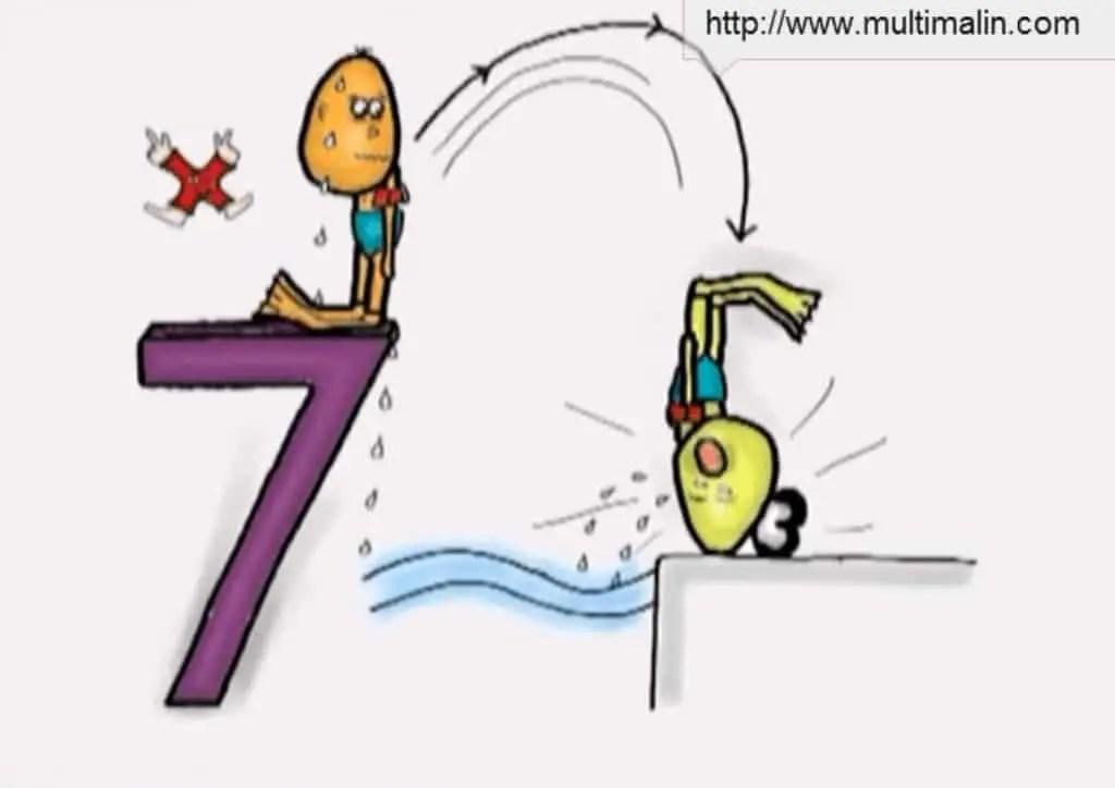Méthode Multimalin pour apprendre les multiplications aux enfants