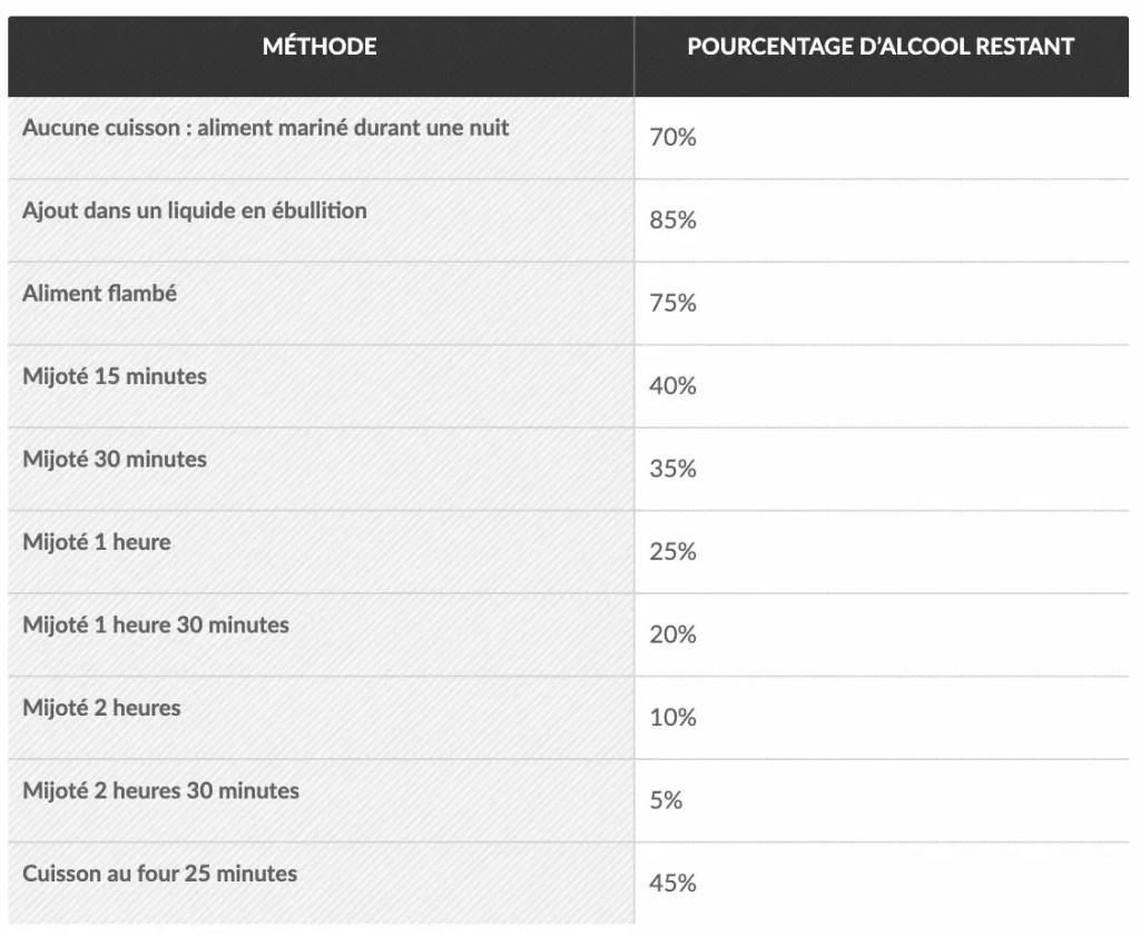 Ce tableau des pourcentages d'alcool restant à la fin de la cuisson montre qu'une fondue au fromage doit être réalisée sans alcool pour être consommée enceinte