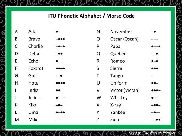 ITU Alphabet Card