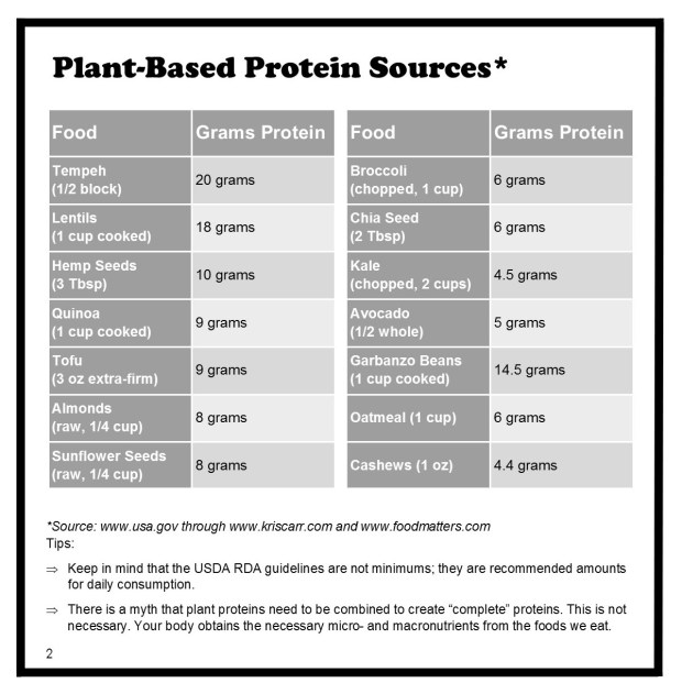 PlantBasedProteinSources chart