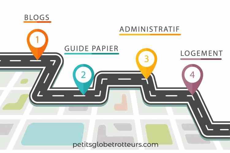 organiser un voyage en famille : feuille de route (4 étapes à suivre)
