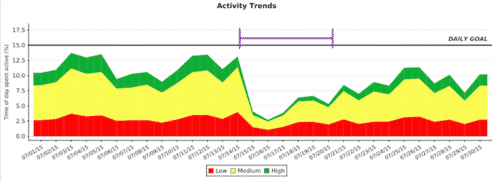 *Activity chart showing overall decrease in activity level during sick days.