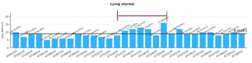 *Lying sternal position trend chart showing increase in time spent lying down during sick days.