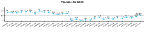 *HRV (Triangular index) showing acute decrease during illness and slow, gradual return to normal levels.