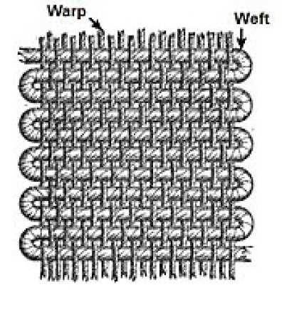 175px-Warp_and_weft