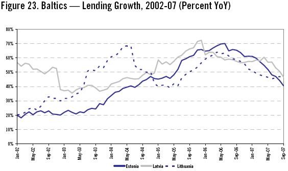 Baltijos bankų paskolų portfelio augimas