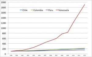 Venesuelos ir jos kaimynių kainų lygis
