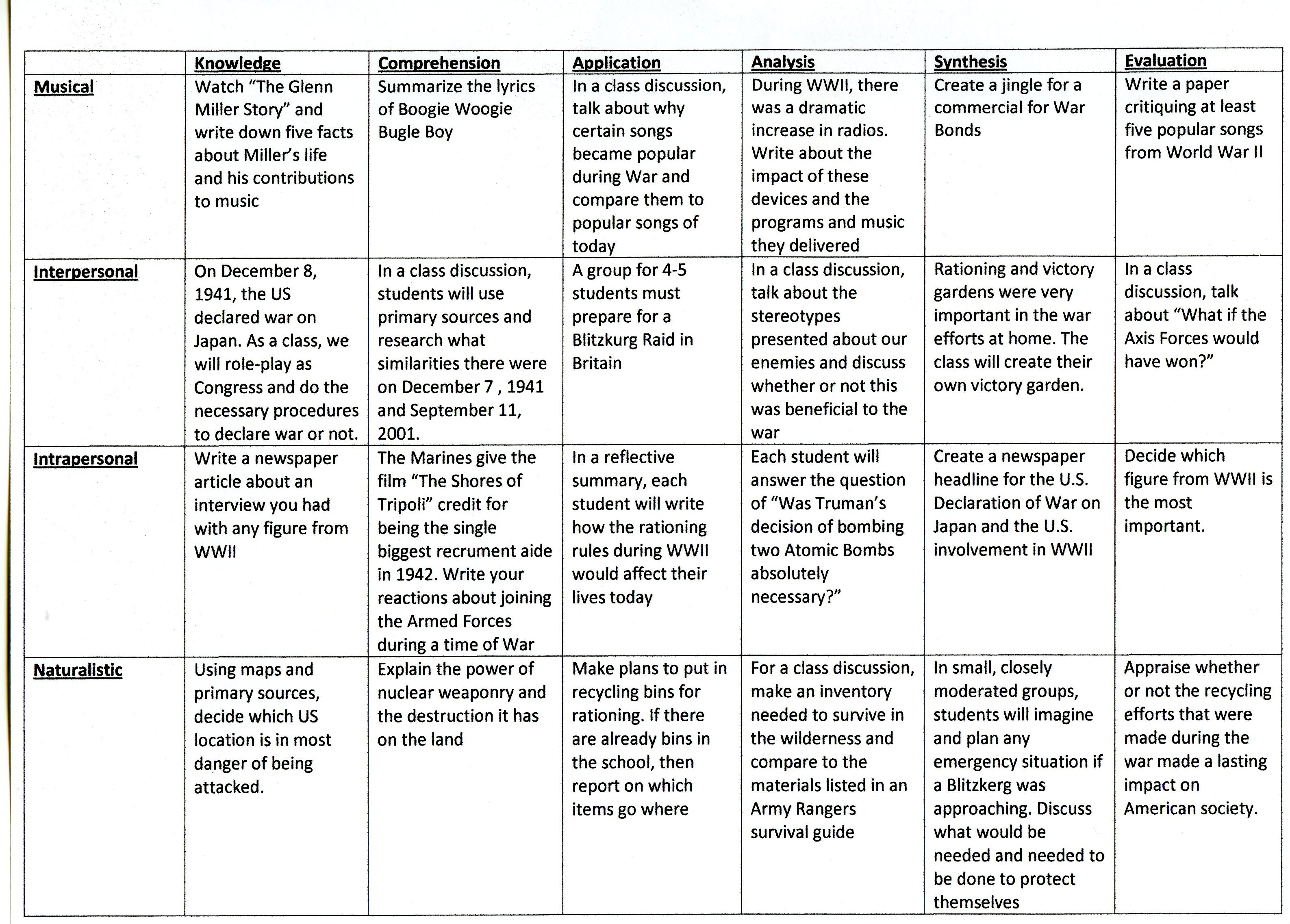 Bloom S Taxomy And Multiple Intelligences 2