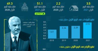 إيرادات طلعت مصطفى ترتفع 28% فى الربع الأول من 2021