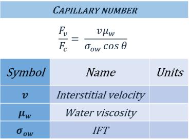 capillarynumber