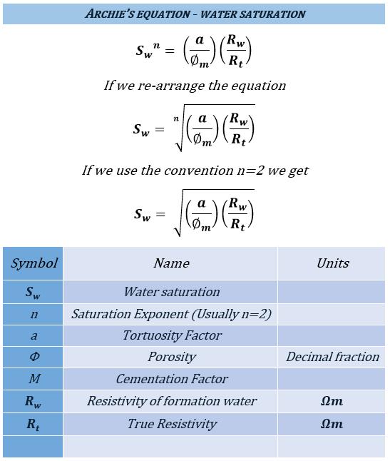 watersaturation
