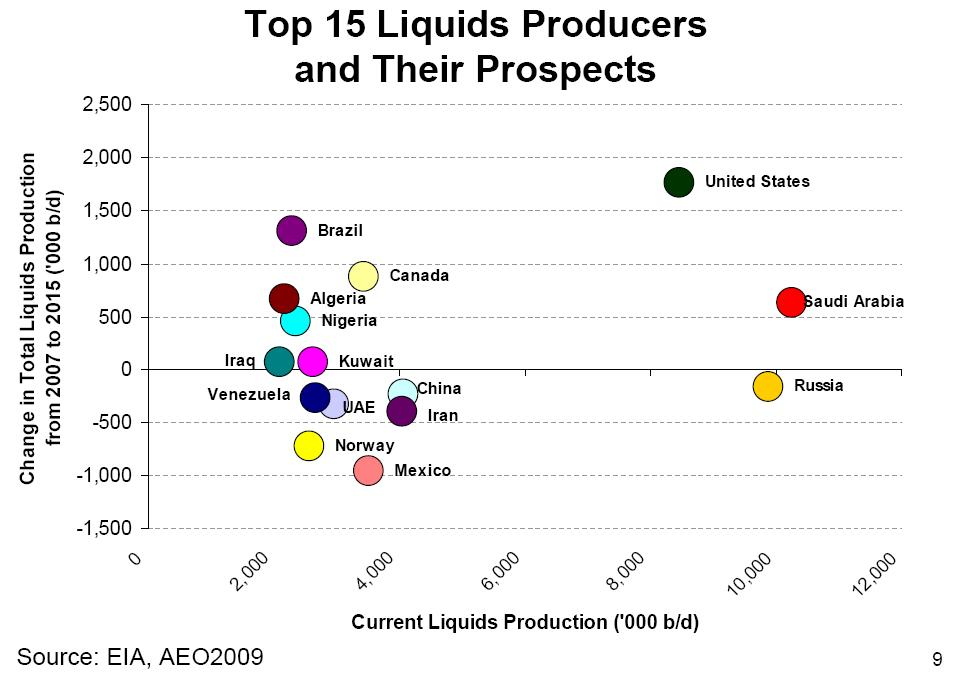 top-15-liquids-producers-and-their-prospects-eia-aeo2009.1269555858.JPG
