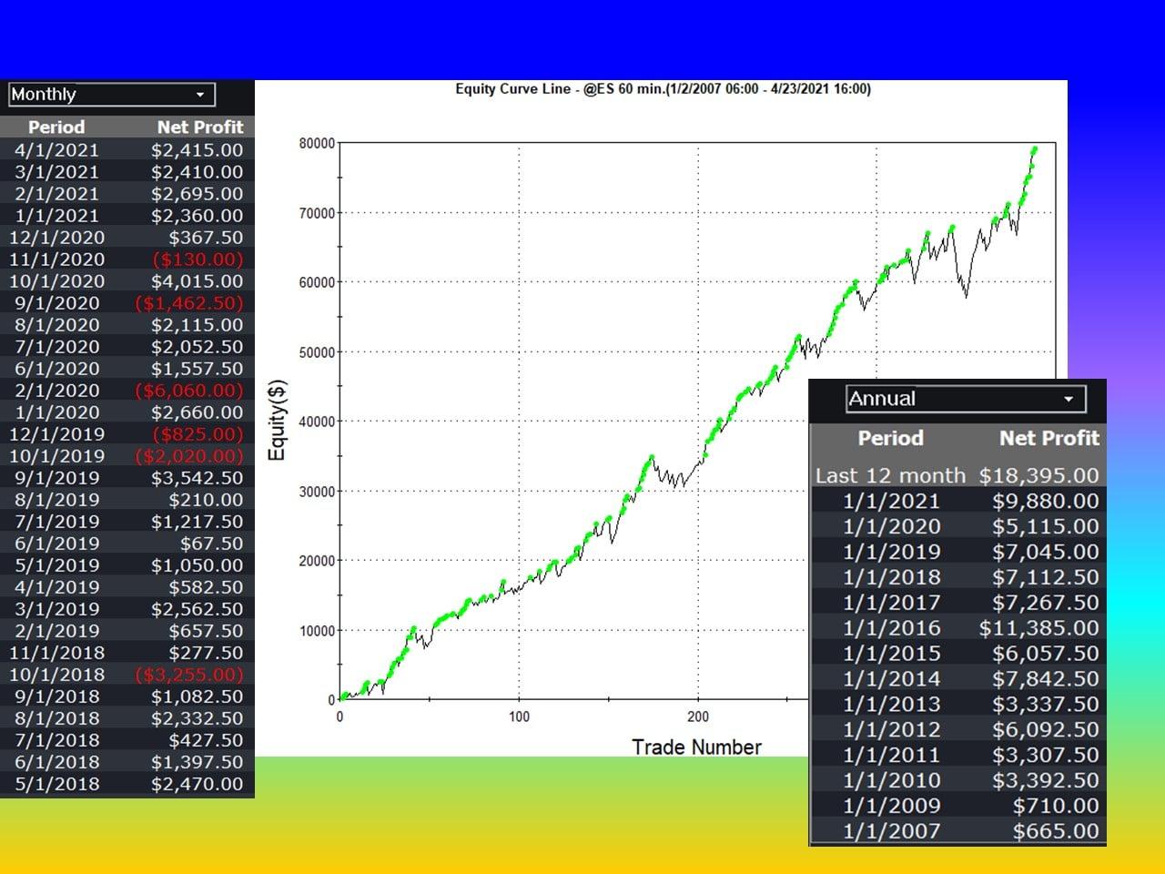 Petronel Systems Taurus ES Profits