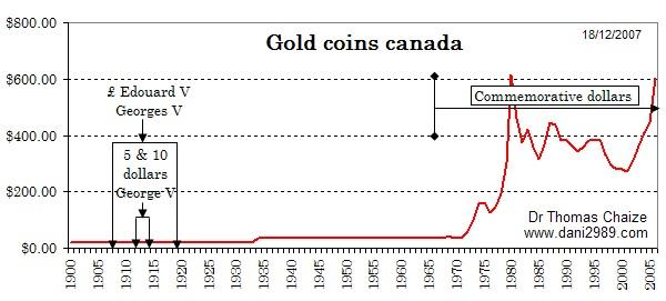 Graphique des pièces d'or du Canada depuis 1900