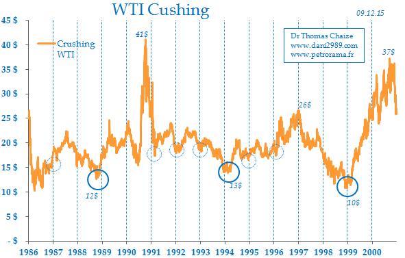 La saisonnalité du pétrole.