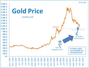 Le prix et le coûts de production de l'or depuis 1992
