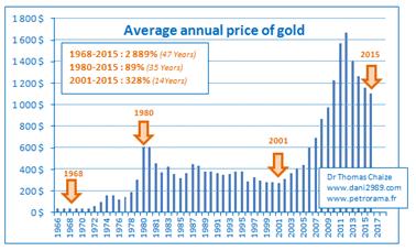 graphique du prix de l'or depuis 1966 pour calculer le rendement de l'or