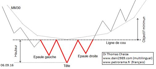 Graphique analyse technique figure Tête épaules