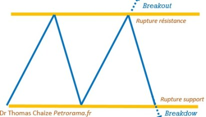 Graphique explication breakout et breakdow