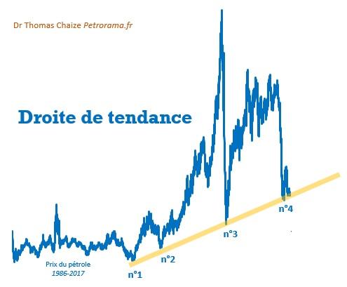 Graphique d'analyse technique avec une droite de tendance