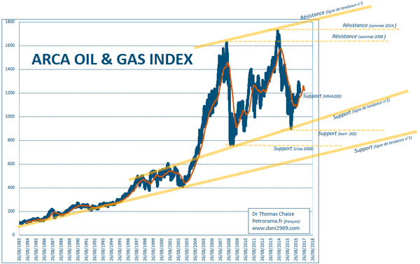 Le graphique Archa OIl & gas Index : Les supports et résistances