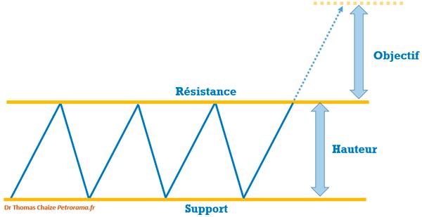 Graphique de l'effet de balancier et objectif en analyse technique