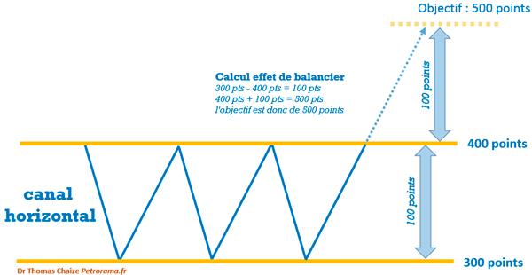 Graphique de l'effet de balancier en analyse technique, calcul le l'objectif.